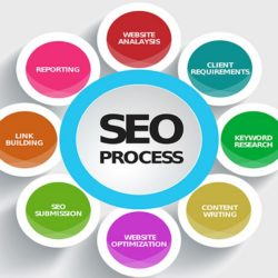Things to Consider when Optimizing Internet Marketing
